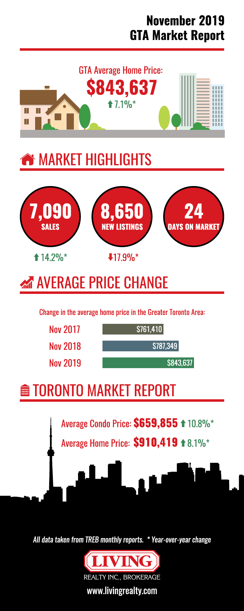 November 2019 GTA housing market report graph