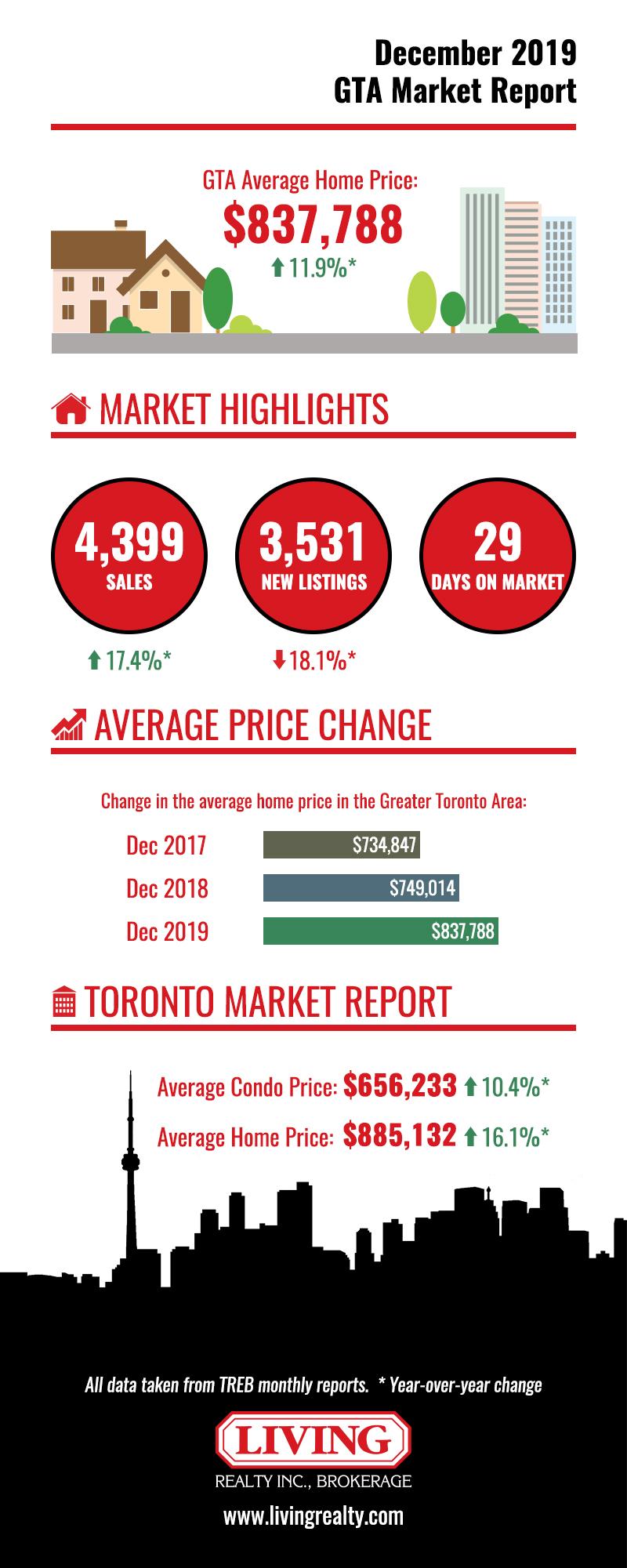 Chart showing 2020 Toronto housing market figures
